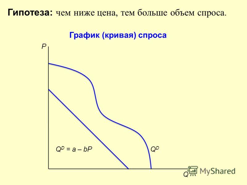График (кривая) спроса Q P Гипотеза: чем ниже цена, тем больше объем спроса. Q D = a – bP QDQD