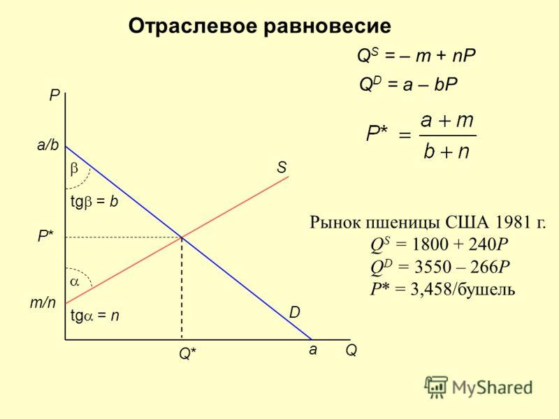 Отраслевое равновесие P Q a D a/b tg = b S m/n tg = n Q S = – m + nP Q D = a – bP P*P* Q*Q* Рынок пшеницы США 1981 г. Q S = 1800 + 240P Q D = 3550 – 266P P* = 3,458/бушель