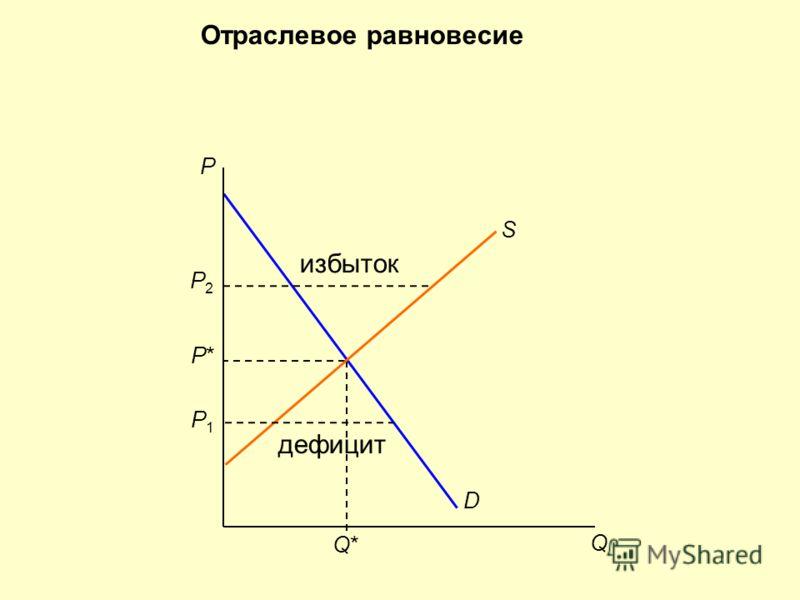 D P*P* Q*Q* P Q S Отраслевое равновесие P1P1 дефицит P2P2 избыток