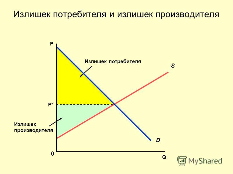 Излишек производителя Излишек потребителя Излишек потребителя и излишек производителя Q 0 Р S D P*