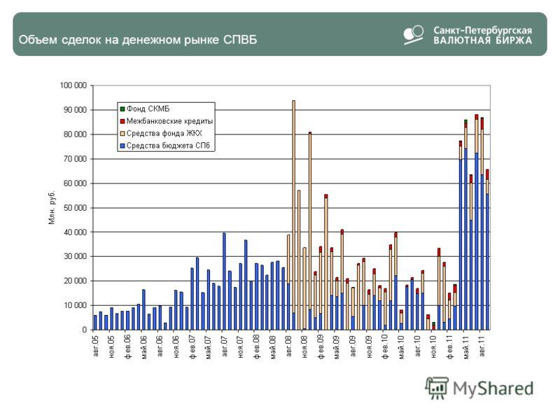 11 Объем сделок на денежном рынке СПВБ 11