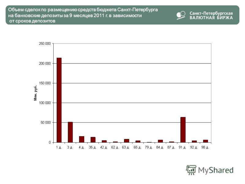 14 Объем сделок по размещению средств бюджета Санкт-Петербурга на банковские депозиты за 9 месяцев 2011 г. в зависимости от сроков депозитов 14