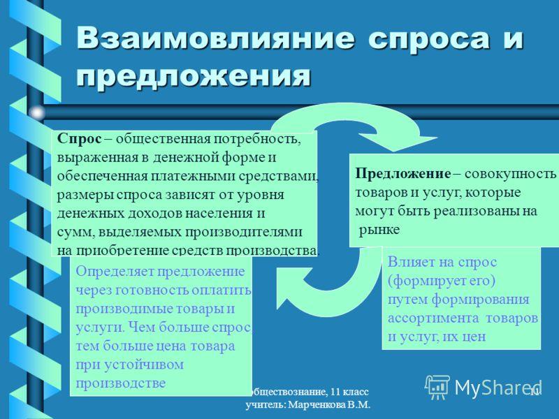 обществознание, 11 класс учитель: Марченкова В.М. 11 Взаимовлияние спроса и предложения Спрос – общественная потребность, выраженная в денежной форме и обеспеченная платежными средствами, размеры спроса зависят от уровня денежных доходов населения и