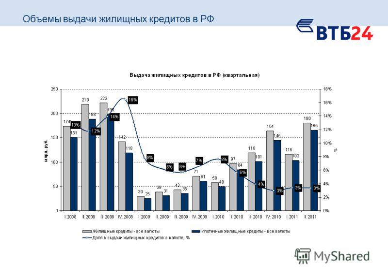 Объемы выдачи жилищных кредитов в РФ