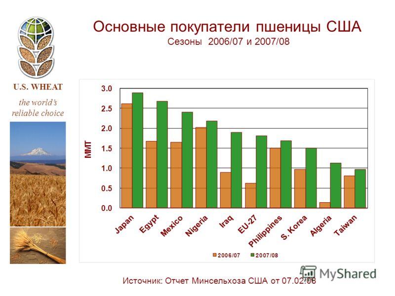 U.S. WHEAT the worlds reliable choice Источник: Отчет Минсельхоза США от 07.02.08 Основные покупатели пшеницы США Сезоны 2006/07 и 2007/08