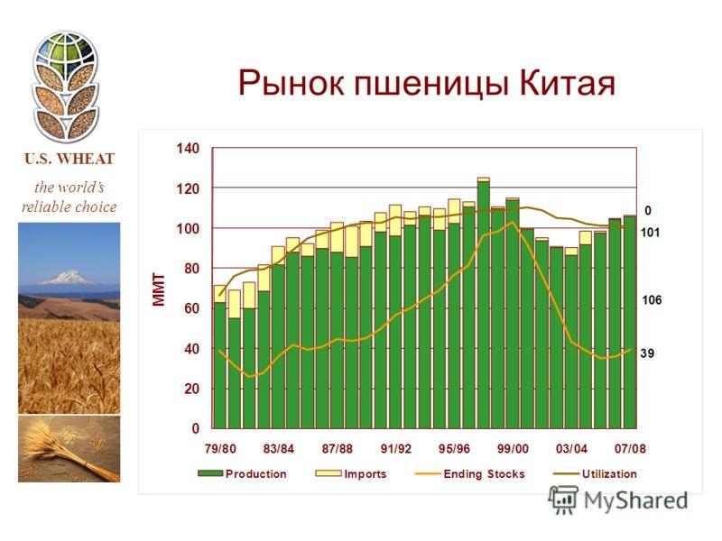 U.S. WHEAT the worlds reliable choice Рынок пшеницы Китая