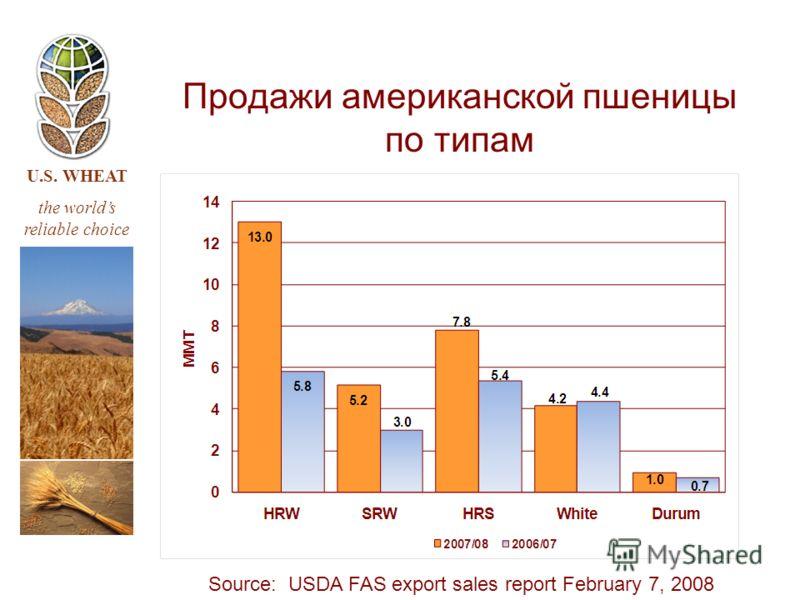 U.S. WHEAT the worlds reliable choice Продажи американской пшеницы по типам Source: USDA FAS export sales report February 7, 2008