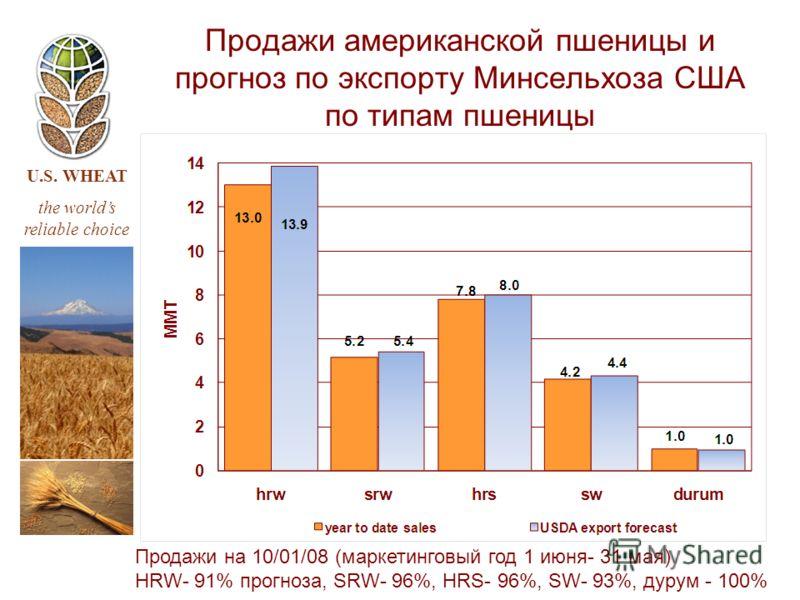 U.S. WHEAT the worlds reliable choice Продажи американской пшеницы и прогноз по экспорту Минсельхоза США по типам пшеницы Продажи на 10/01/08 (маркетинговый год 1 июня- 31 мая) HRW- 91% прогноза, SRW- 96%, HRS- 96%, SW- 93%, дурум - 100%