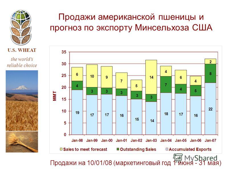 U.S. WHEAT the worlds reliable choice Продажи американской пшеницы и прогноз по экспорту Минсельхоза США Продажи на 10/01/08 (маркетинговый год 1 июня - 31 мая)