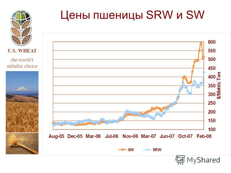 U.S. WHEAT the worlds reliable choice Цены пшеницы SRW и SW