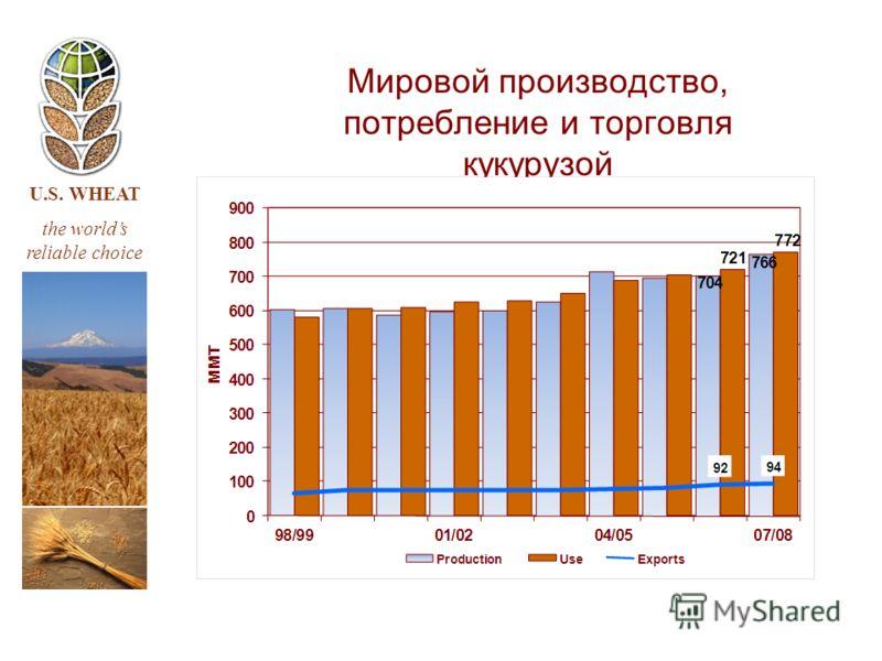 U.S. WHEAT the worlds reliable choice Мировой производство, потребление и торговля кукурузой