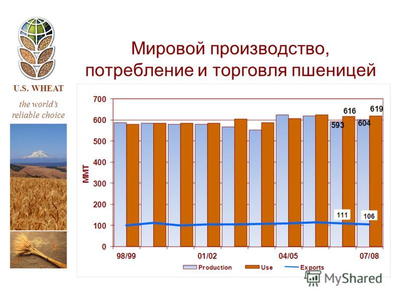 U.S. WHEAT the worlds reliable choice Мировой производство, потребление и торговля пшеницей