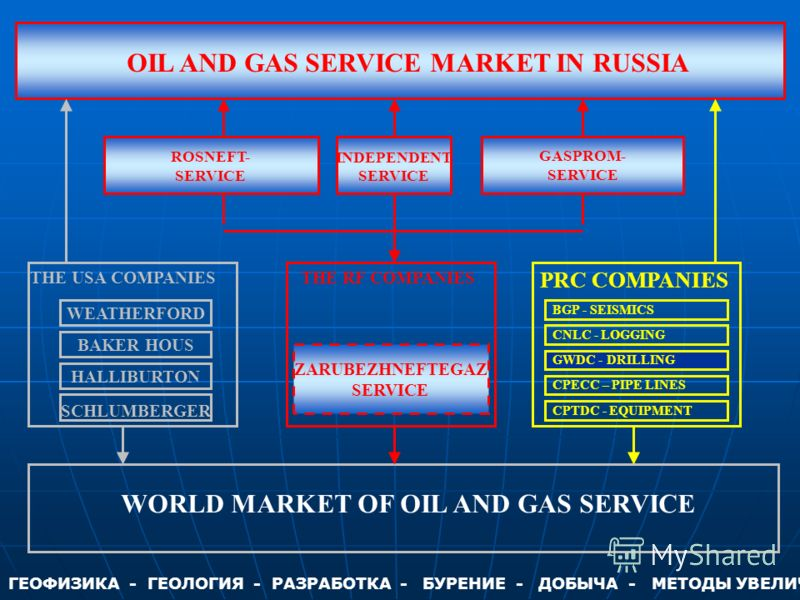 ZARUBEZHNEFTEGAZ SERVICE INDEPENDENT SERVICE ROSNEFT- SERVICE GASPROM- SERVICE OIL AND GAS SERVICE MARKET IN RUSSIA WORLD MARKET OF OIL AND GAS SERVICE SCHLUMBERGER BAKER HOUS HALLIBURTОN WEATHERFORD THE USA COMPANIESTHE RF COMPANIES PRC COMPANIES BG