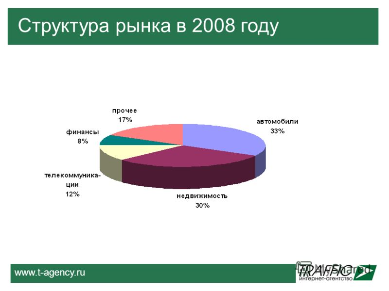 www.t-agency.ru Структура рынка в 2008 году