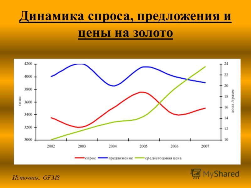 Динамика спроса, предложения и цены на золото Источник: GFMS