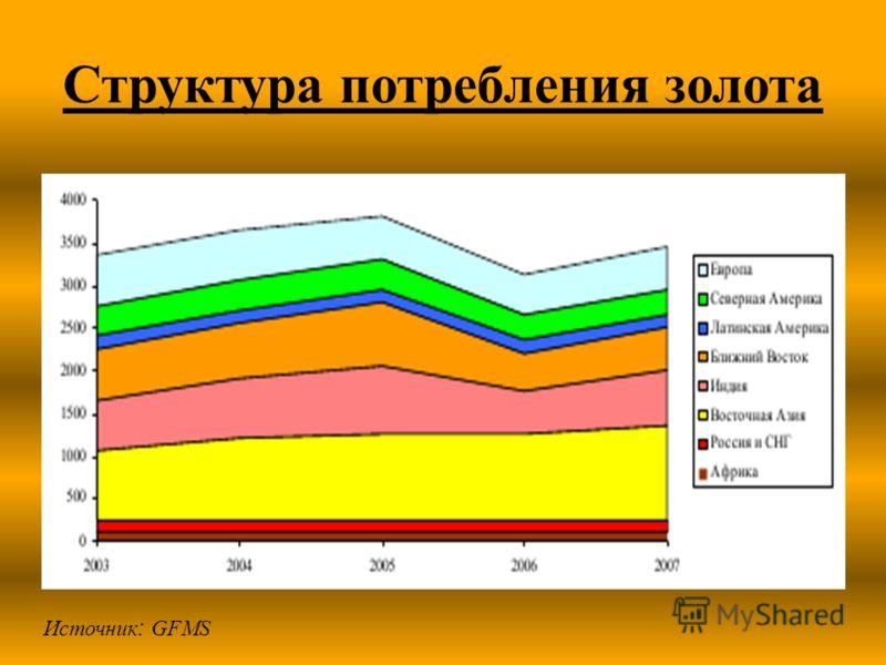 Структура потребления золота Источник : GFMS