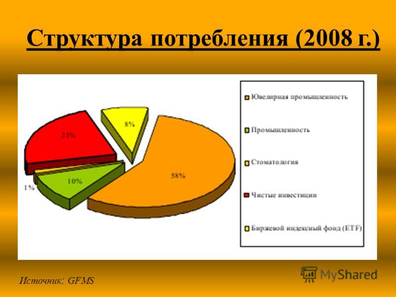 Структура потребления (2008 г.) Источник : GFMS