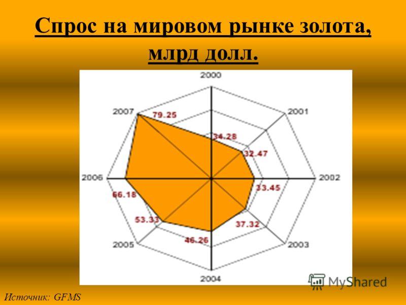 Спрос на мировом рынке золота, млрд долл. Источник: GFMS