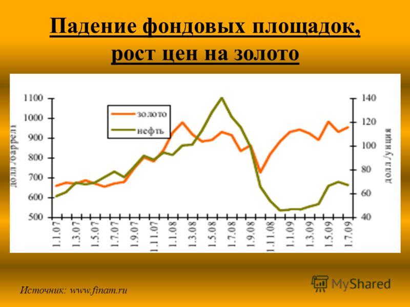 Падение фондовых площадок, рост цен на золото Источник: www.finam.ru