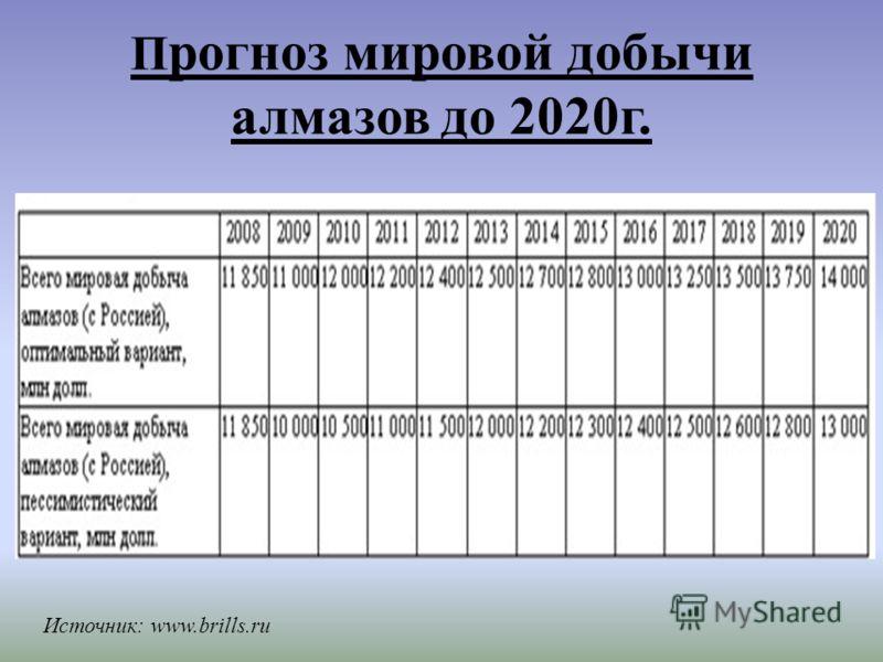 П рогноз мировой добычи алмазов до 2020г. Источник: www.brills.ru