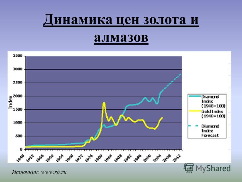 Динамика цен золота и алмазов Источник: www.rb.ru