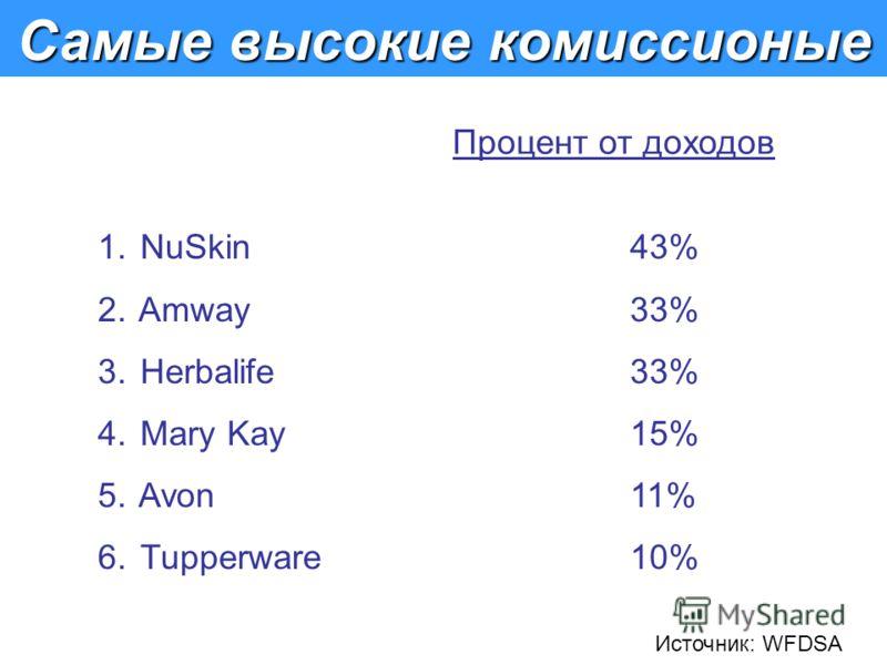 Самые высокие комиссионые Процент от доходов 1. NuSkin43% 2. Amway33% 3. Herbalife33% 4. Mary Kay15% 5. Avon11% 6. Tupperware10% Источник: WFDSA