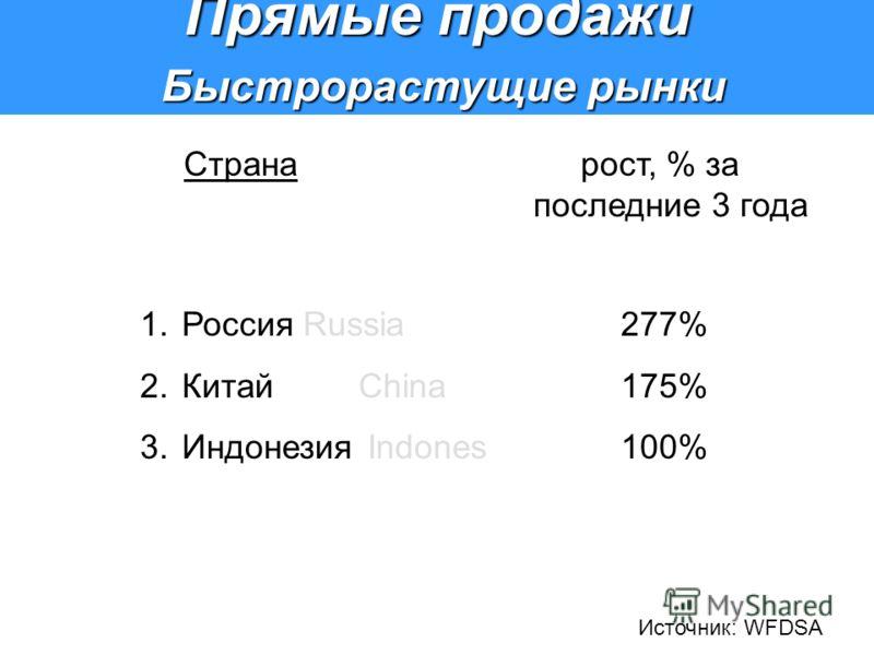 Прямые продажи Быстрорастущие рынки Быстрорастущие рынки 1. Россия Russia277% 2. КитайChina175% 3. Индонезия Indones100% Страна рост, % за последние 3 года Источник: WFDSA