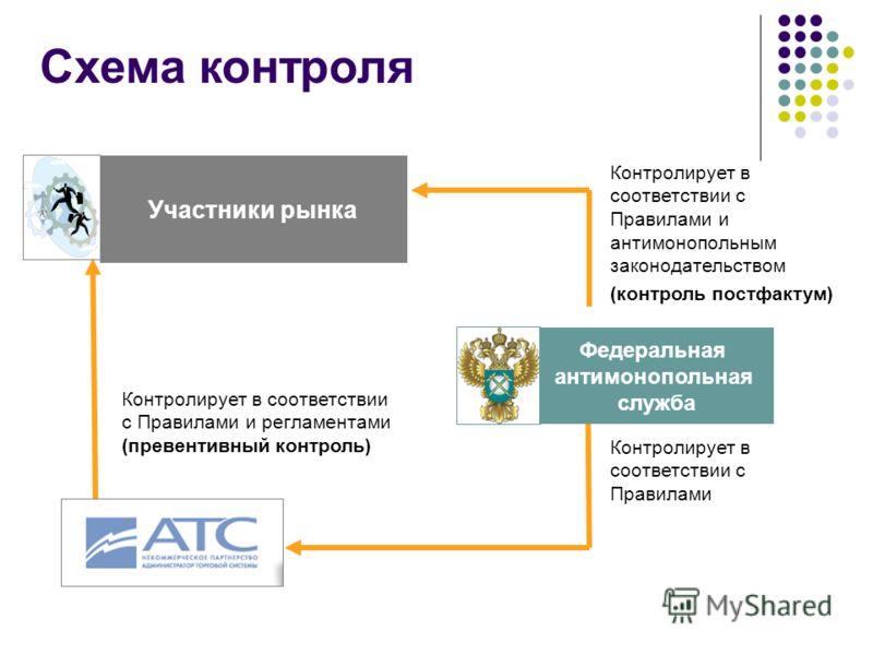 Схема контроля Участники рынка Контролирует в соответствии с Правилами и регламентами (превентивный контроль) Контролирует в соответствии с Правилами и антимонопольным законодательством (контроль постфактум) Контролирует в соответствии с Правилами Фе