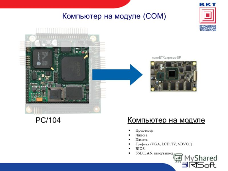 Компьютер на модуле (COM) PC/104 Компьютер на модуле Процессор Чипсет Память Графика (VGA, LCD, TV, SDVO..) BIOS SSD, LAN, ввод/вывод nanoETXexpress-SP