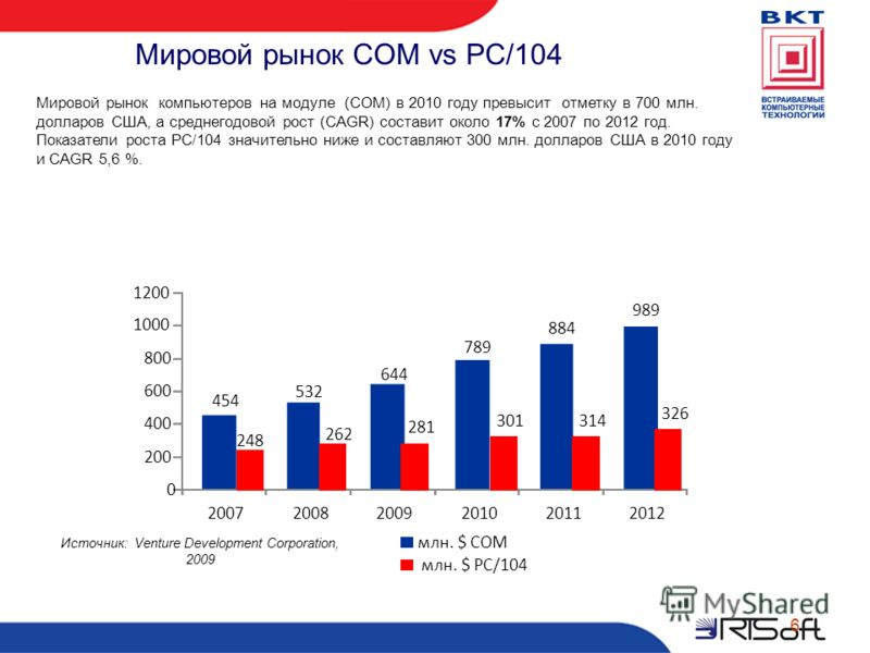Мировой рынок COM vs PC/104 Мировой рынок компьютеров на модуле (COM) в 2010 году превысит отметку в 700 млн. долларов США, а среднегодовой рост (CAGR) составит около 17% с 2007 по 2012 год. Показатели роста PC/104 значительно ниже и составляют 300 м