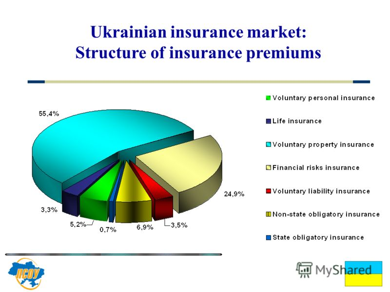 Ukrainian insurance market: Structure of insurance premiums Ukraine Україна League of Insurance Organizations of Ukraine Ліга страхових організацій України