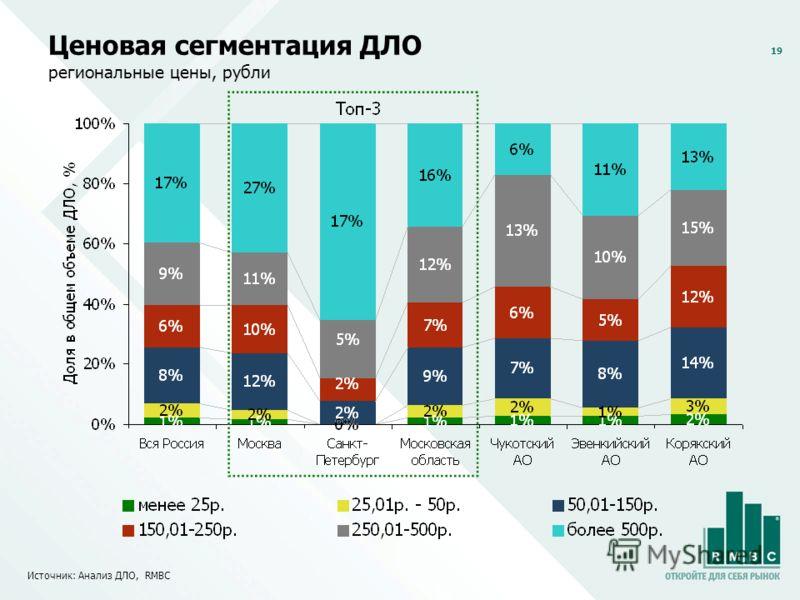 19 Ценовая сегментация ДЛО региональные цены, рубли Источник: Анализ ДЛО, RMBC