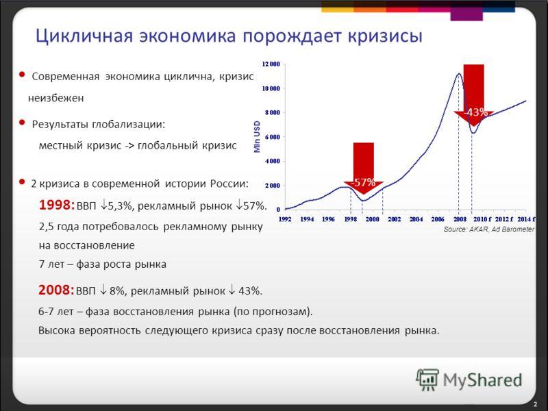 2 Source: AKAR, Ad Barometer Цикличная экономика порождает кризисы -57% -43% Современная экономика циклична, кризис неизбежен Результаты глобализации: местный кризис -> глобальный кризис 2 кризиса в современной истории России: 1998: ВВП 5,3%, рекламн