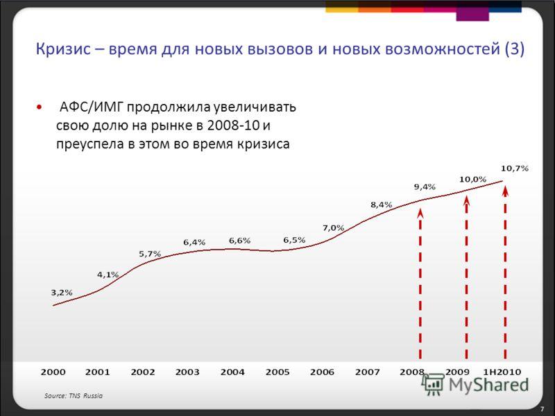 7 Кризис – время для новых вызовов и новых возможностей (3) АФС/ИМГ продолжила увеличивать свою долю на рынке в 2008-10 и преуспела в этом во время кризиса Source: TNS Russia