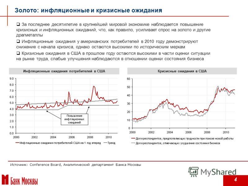 4 Золото: инфляционные и кризисные ожидания Источник: Conference Board, Аналитический департамент Банка Москвы Инфляционные ожидания потребителей в США Кризисные ожидания в США За последнее десятилетие в крупнейшей мировой экономике наблюдается повыш