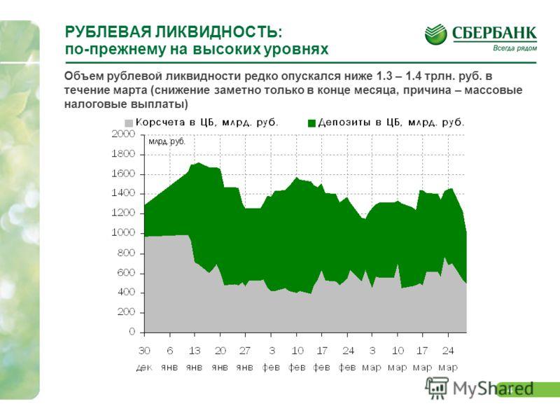4 РУБЛЕВАЯ ЛИКВИДНОСТЬ: по-прежнему на высоких уровнях Объем рублевой ликвидности редко опускался ниже 1.3 – 1.4 трлн. руб. в течение марта (снижение заметно только в конце месяца, причина – массовые налоговые выплаты)