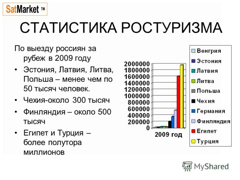 СТАТИСТИКА РОСТУРИЗМА По выезду россиян за рубеж в 2009 году Эстония, Латвия, Литва, Польша – менее чем по 50 тысяч человек. Чехия-около 300 тысяч Финляндия – около 500 тысяч Египет и Турция – более полутора миллионов