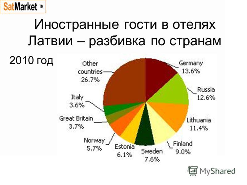 Иностранные гости в отелях Латвии – разбивка по странам 2010 год