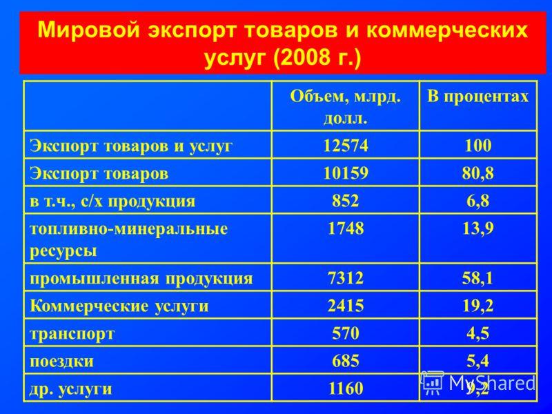 Мировой экспорт товаров и коммерческих услуг (2008 г.) Объем, млрд. долл. В процентах Экспорт товаров и услуг12574100 Экспорт товаров1015980,8 в т.ч., с/х продукция8526,8 топливно-минеральные ресурсы 174813,9 промышленная продукция731258,1 Коммерческ