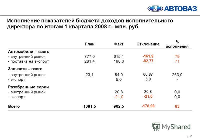 10 Исполнение показателей бюджета доходов исполнительного директора по итогам 1 квартала 2008 г., млн. руб. ПланФактОтклонение % исполнения Автомобили – всего - внутренний рынок777,0615,1 -161,9 79 - поставка на экспорт281,4198,6 -82,77 71 Запчасти –