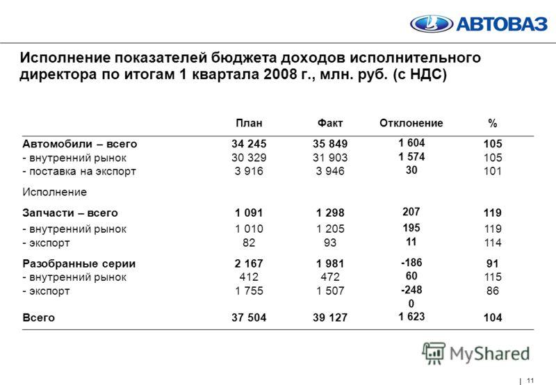 11 Исполнение показателей бюджета доходов исполнительного директора по итогам 1 квартала 2008 г., млн. руб. (с НДС) ПланФактОтклонение% Автомобили – всего34 24535 849 1 604 105 - внутренний рынок30 32931 903 1 574 105 - поставка на экспорт3 9163 946