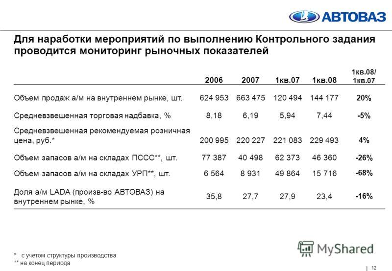 12 Для наработки мероприятий по выполнению Контрольного задания проводится мониторинг рыночных показателей 200620071кв.071кв.08 1кв.08/ 1кв.07 Объем продаж а/м на внутреннем рынке, шт.624 953663 475120 494144 177 20% Средневзвешенная торговая надбавк