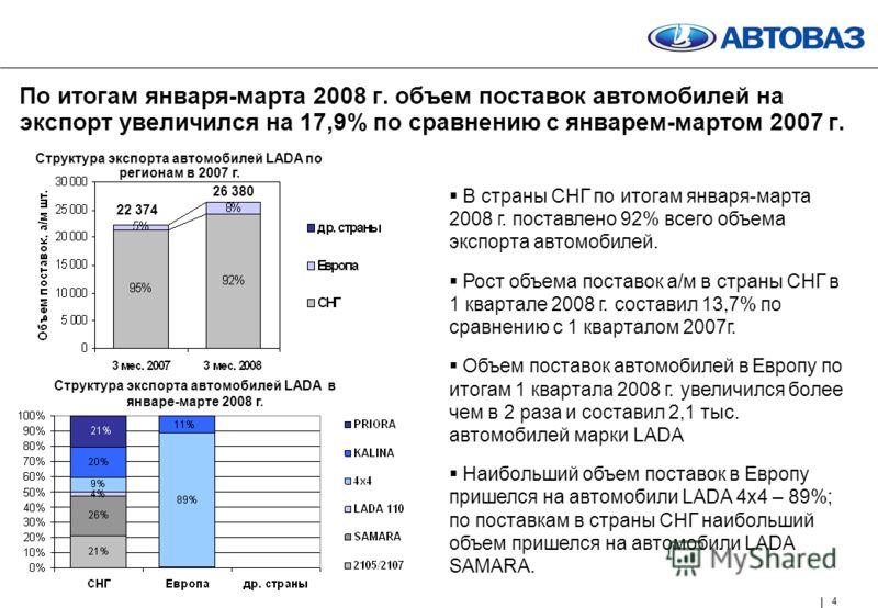 4 По итогам января-марта 2008 г. объем поставок автомобилей на экспорт увеличился на 17,9% по сравнению с январем-мартом 2007 г. В страны СНГ по итогам января-марта 2008 г. поставлено 92% всего объема экспорта автомобилей. Рост объема поставок а/м в