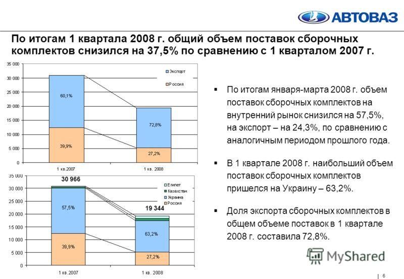 6 По итогам 1 квартала 2008 г. общий объем поставок сборочных комплектов снизился на 37,5% по сравнению с 1 кварталом 2007 г. По итогам января-марта 2008 г. объем поставок сборочных комплектов на внутренний рынок снизился на 57,5%, на экспорт – на 24