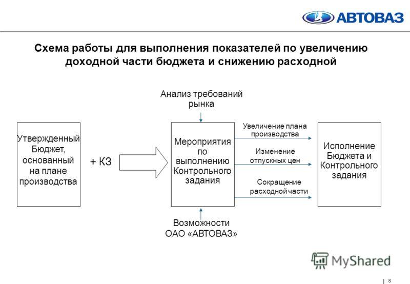 8 Схема работы для выполнения показателей по увеличению доходной части бюджета и снижению расходной Утвержденный Бюджет, основанный на плане производства Мероприятия по выполнению Контрольного задания Исполнение Бюджета и Контрольного задания Анализ