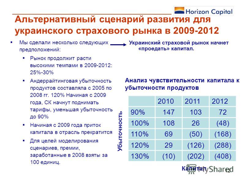 12 Альтернативный сценарий развития для украинского страхового рынка в 2009-2012 Мы сделали несколько следующих предположений: Рынок продолжит расти высокими темпами в 2009-2012: 25%-30% Андеррайтинговая убыточность продуктов составляла с 2005 по 200