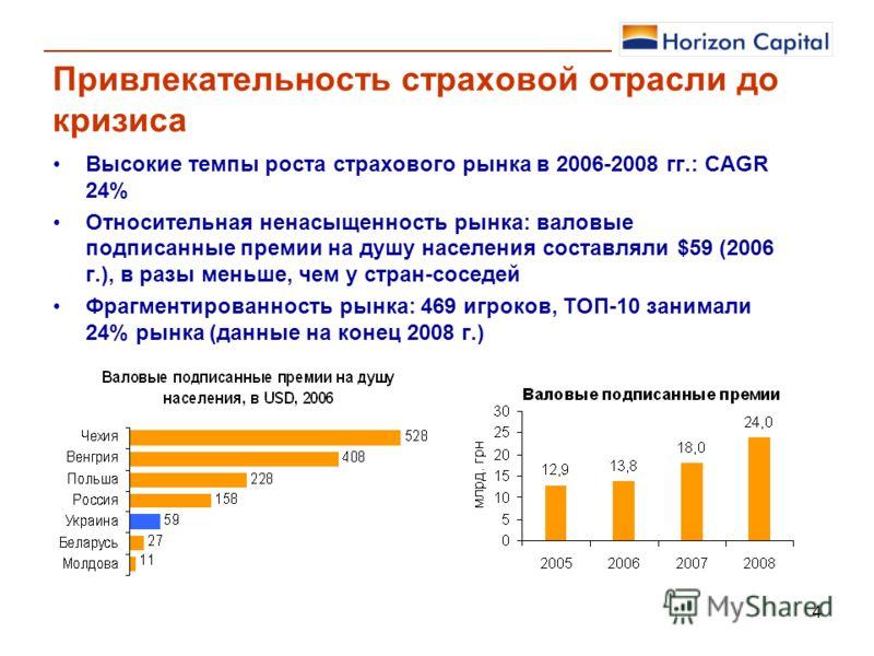 4 Привлекательность страховой отрасли до кризиса Высокие темпы роста страхового рынка в 2006-2008 гг.: CAGR 24% Относительная ненасыщенность рынка: валовые подписанные премии на душу населения составляли $59 (2006 г.), в разы меньше, чем у стран-сосе