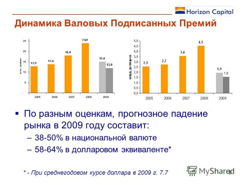 6 Динамика Валовых Подписанных Премий По разным оценкам, прогнозное падение рынка в 2009 году составит: –38-50% в национальной валюте –58-64% в долларовом эквиваленте* * - При среднегодовом курсе доллара в 2009 г. 7.7