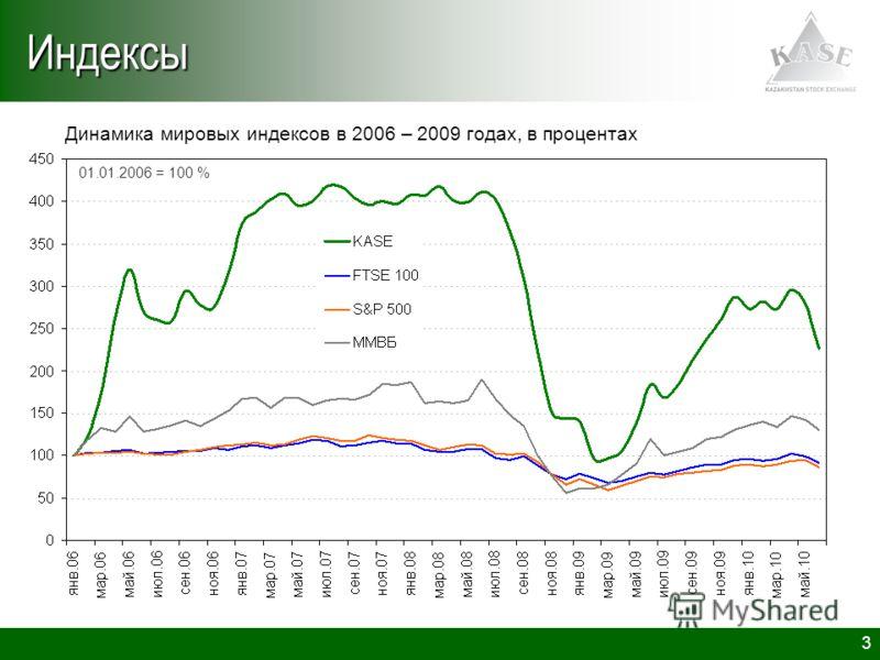 3Индексы Динамика мировых индексов в 2006 – 2009 годах, в процентах 01.01.2006 = 100 %