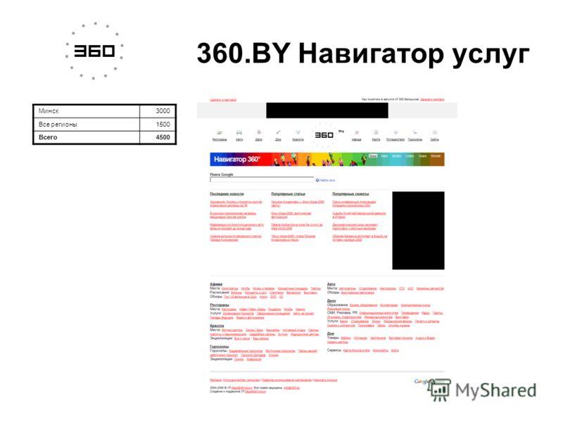 Минск3000 Все регионы1500 Всего4500 360.BY Навигатор услуг